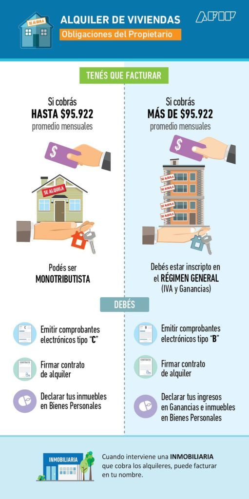 ALQUILER DE VIVIENDA Inscripción en AFIP