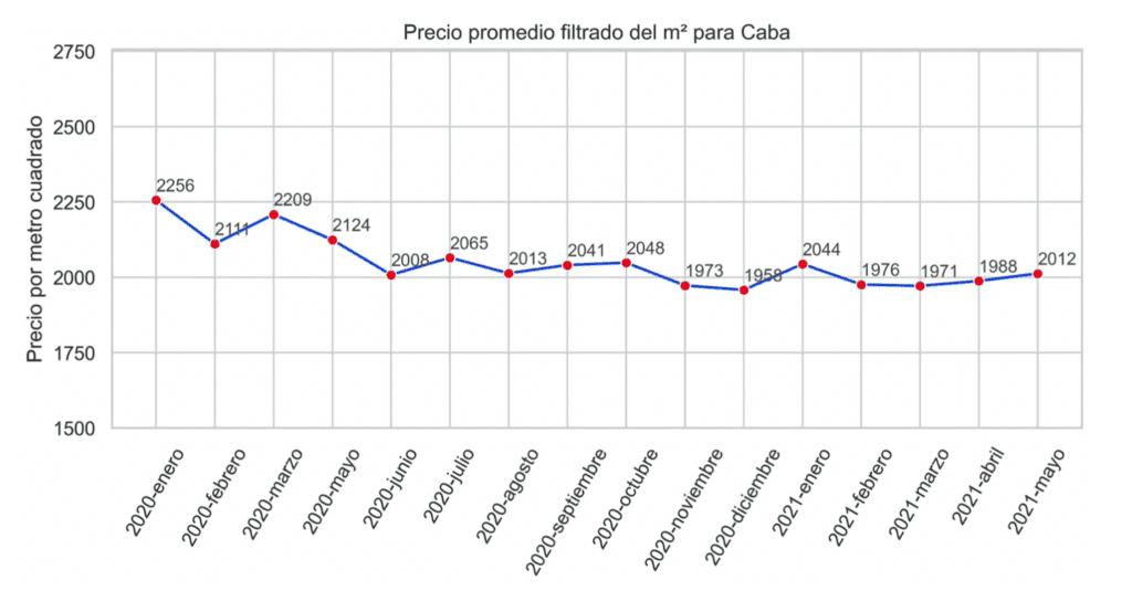 Precios generalizados de departamentos en C.A.B.A.